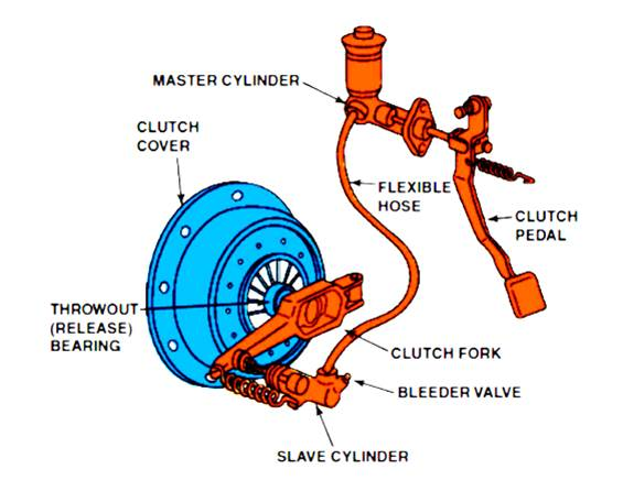 Clutch showing Throw Out bearing, pedal and hydraulic cylinder