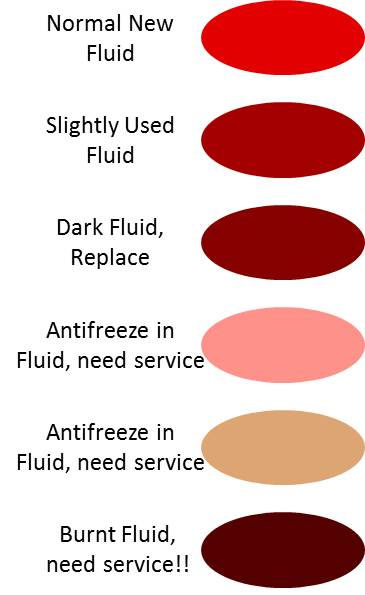 How Often To Change Transmission Fluid >> Montgomery Transmission Specialists: Call (513)793-3800 For Superior Service